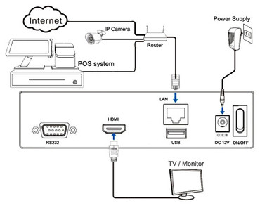 POS Video Text Inserter Box Connection