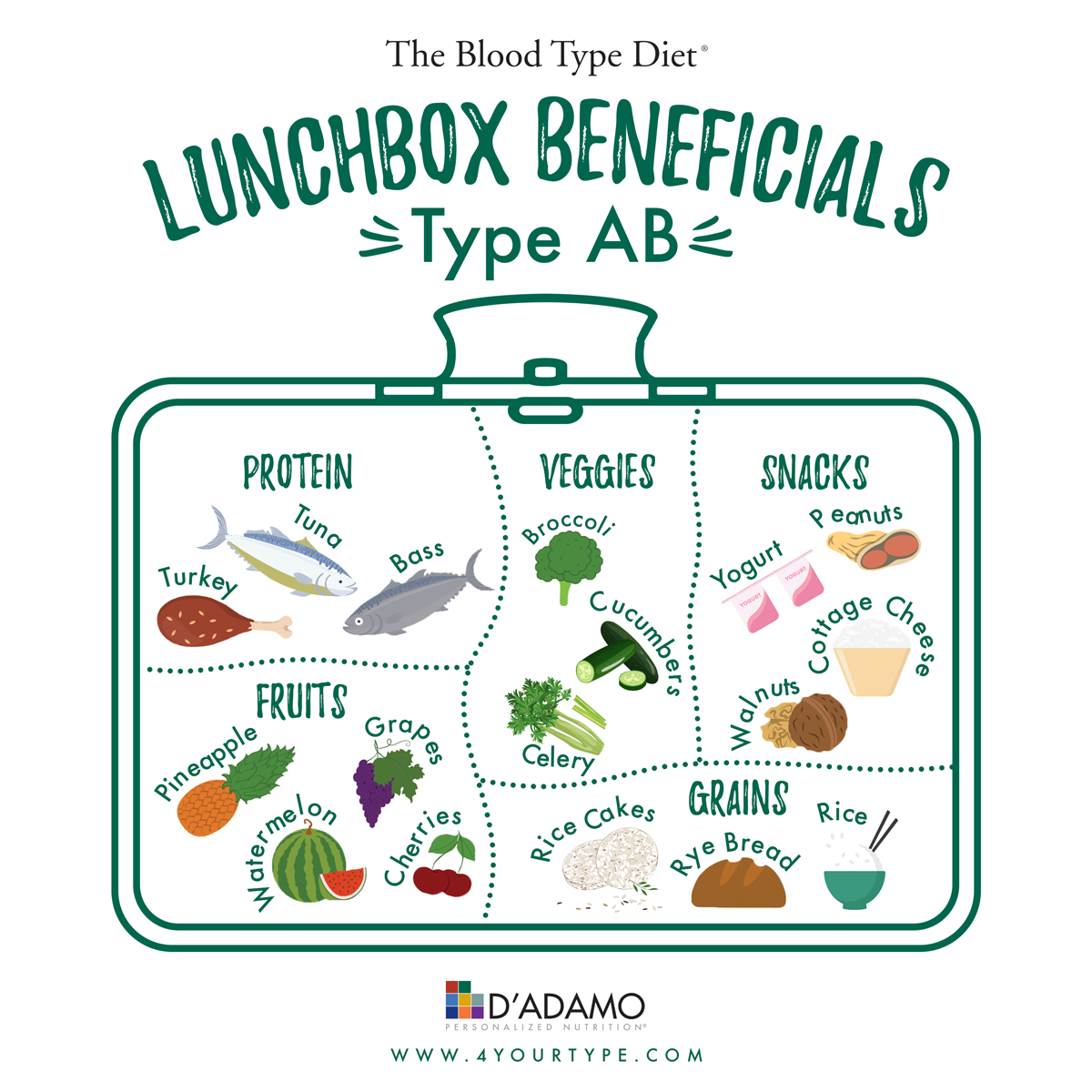Lunchbox Beneficials Blood Type AB
