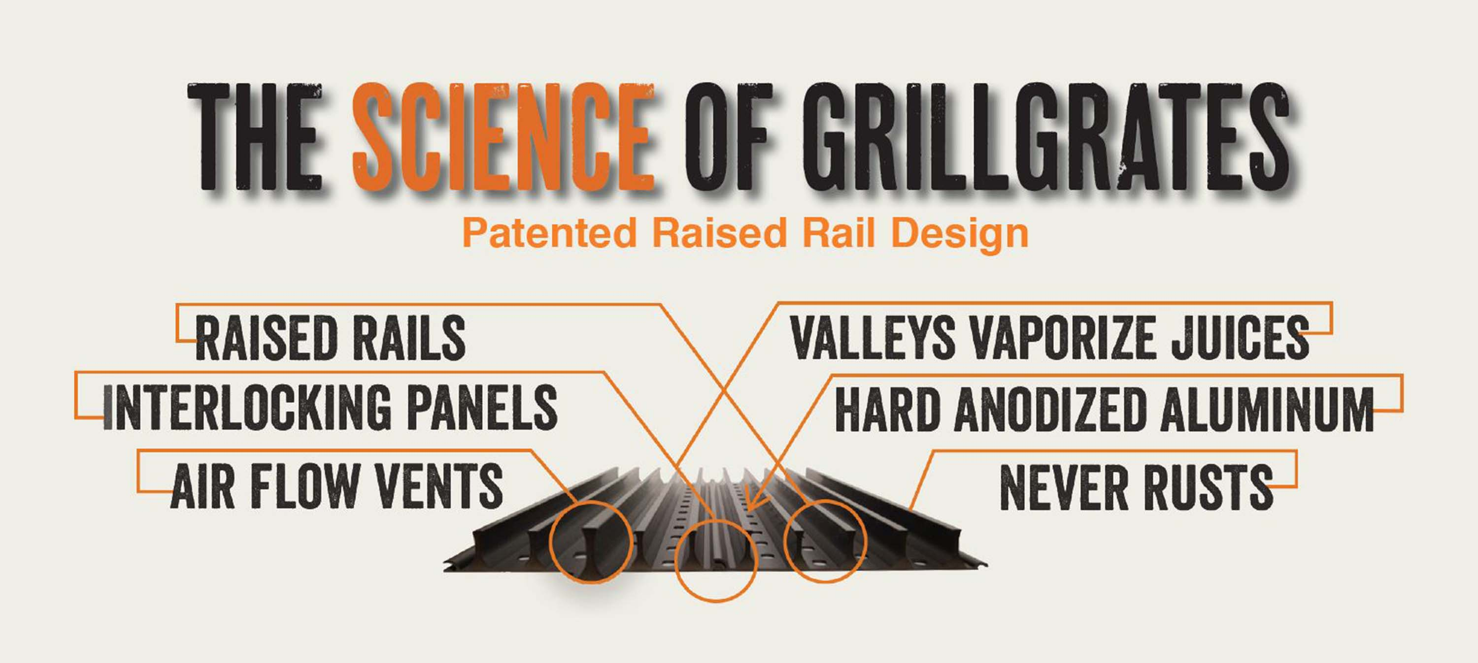 The Science of GrillGrates