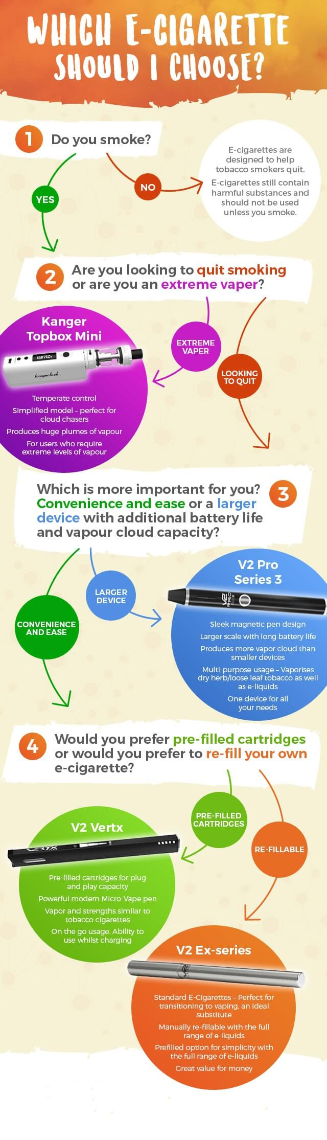 Infographic: Which e-cigarette to buy