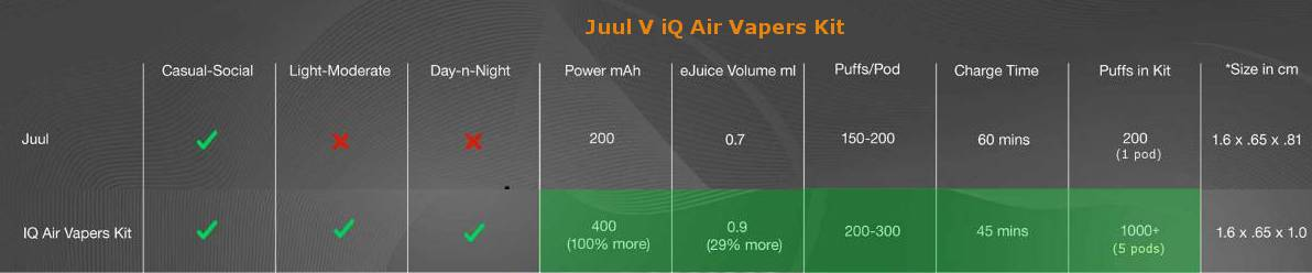 juul vs iq air vape kit