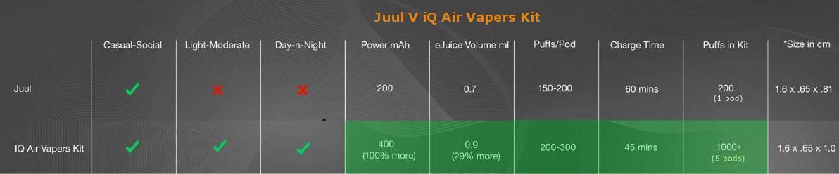 juul vs iq air vape kit