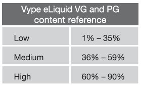 Vype e-liquid, PG and VG content