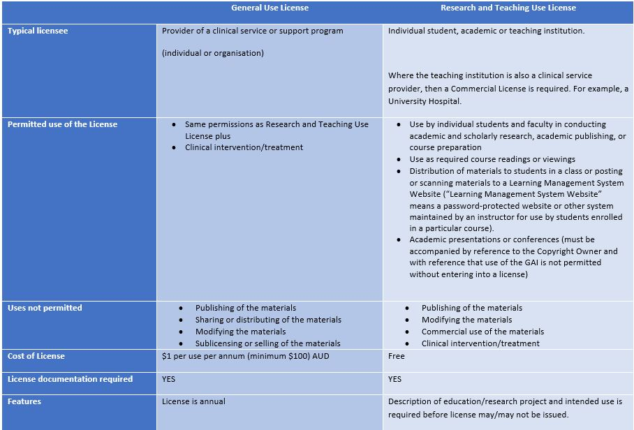general-use-versus-research-use-summary.jpg