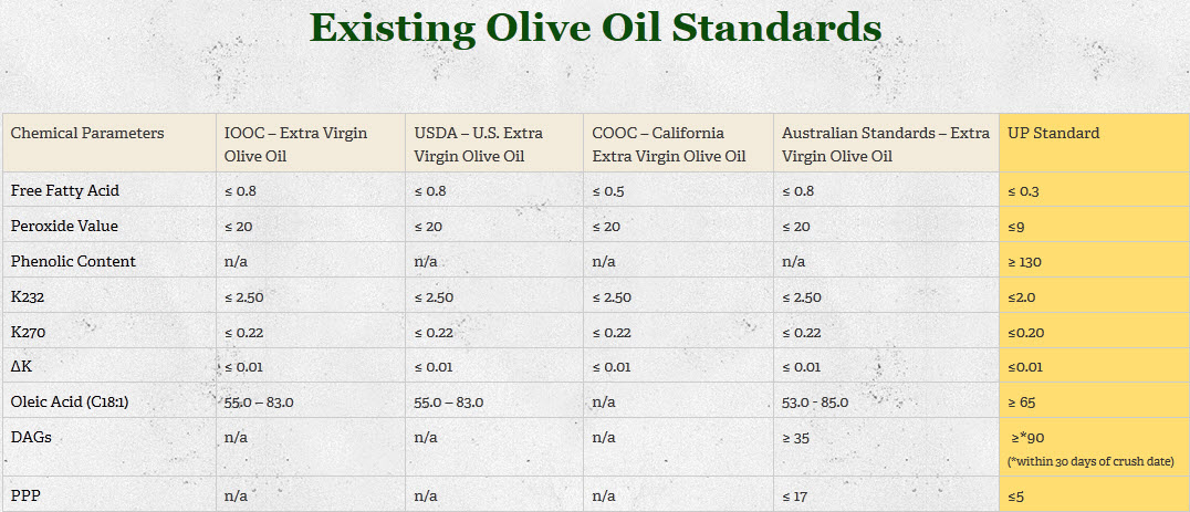 Abingdon Olive Oil Facts