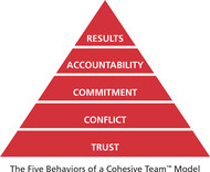 The Five Behaviors of a Cohesive Team Seminar