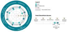 PXT Select: Checkpoint 360 Survey