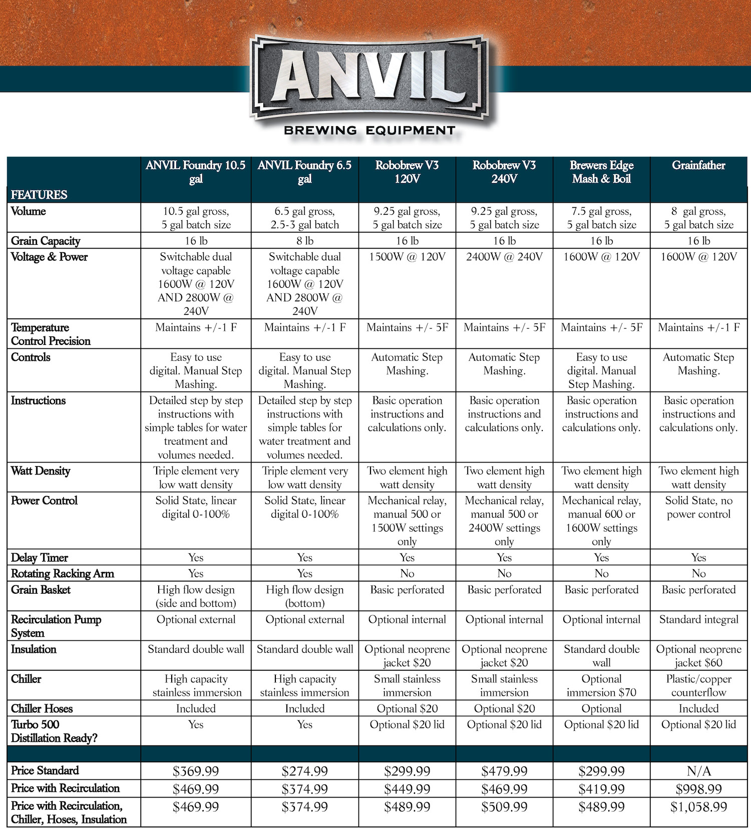 anv-foundrycomparisonchart.jpg