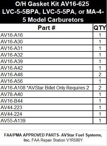 AV16-625 Gasket Kit