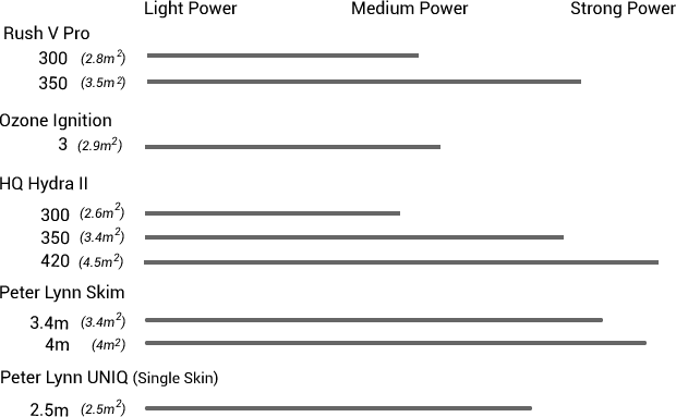 Trainer Kite Power Graph