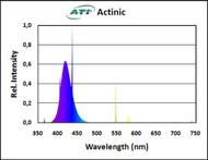 "ATI 39watt Super Actinic 36"""