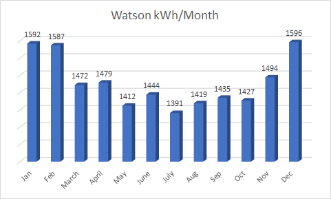 Example kWh per Month