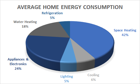 Average Home Energy Consumption