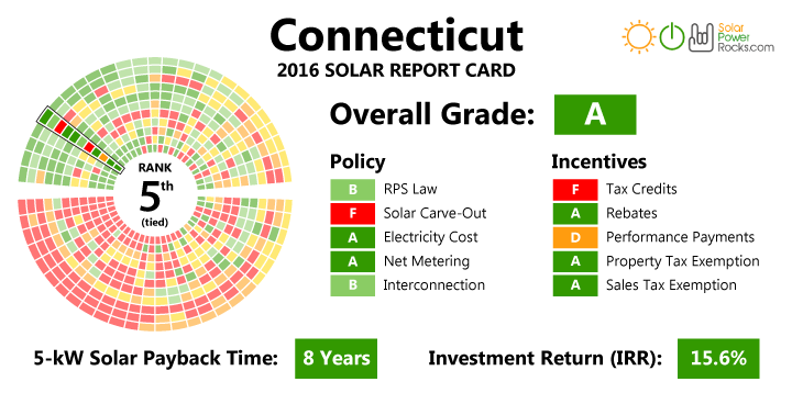 Connecticut Solar Energy Rebates and Incentives - Solaris