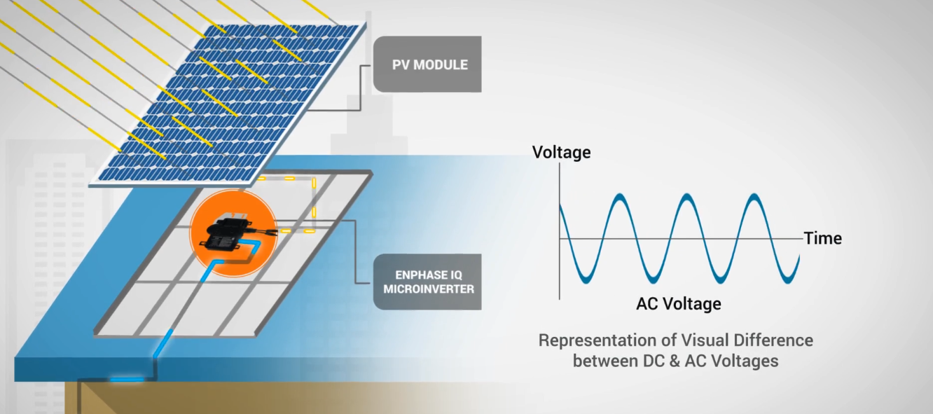 DC to AC Solar Energy Representation