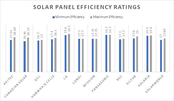 Solar Panel Efficiency Ratings
