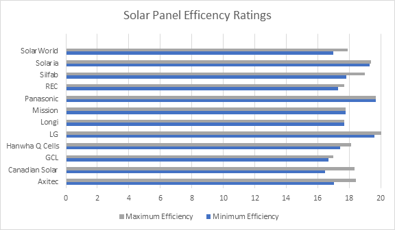 Solar Panel Ratings Explained - Solaris