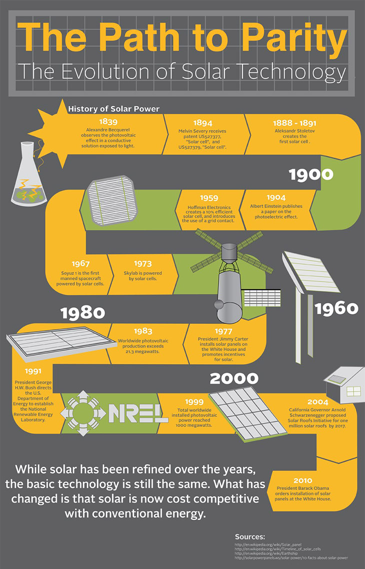 evolution-of-solar-technology-diagram.jpg