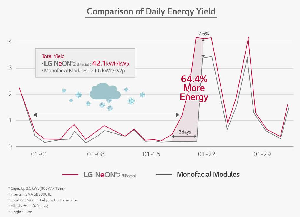LG Solar Neon2 Bifacial Gain