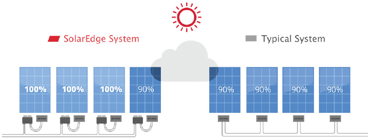 SolarEdge Optimizer vs Typical Systems