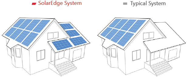 Multi Roof Capabilities