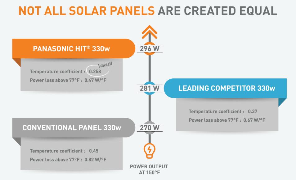 Panasonic Heat Tolerance