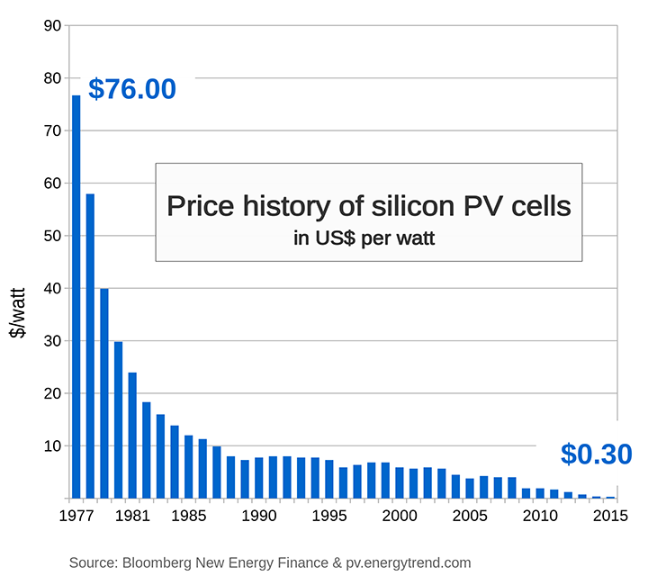 price-history-of-solar-energy.png