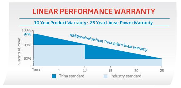 Trina Solar Linear Performance