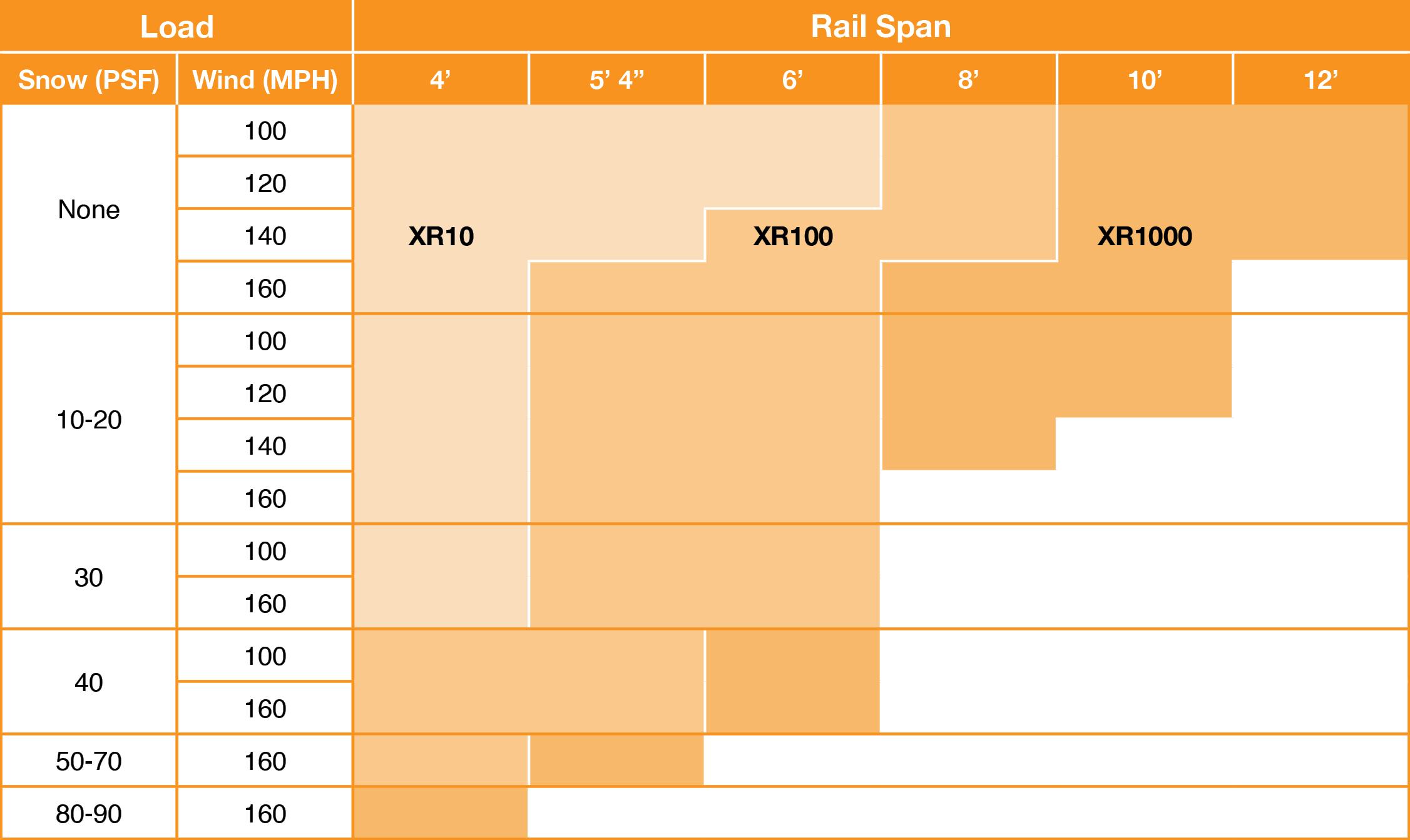 IronRidge XR Rails Span