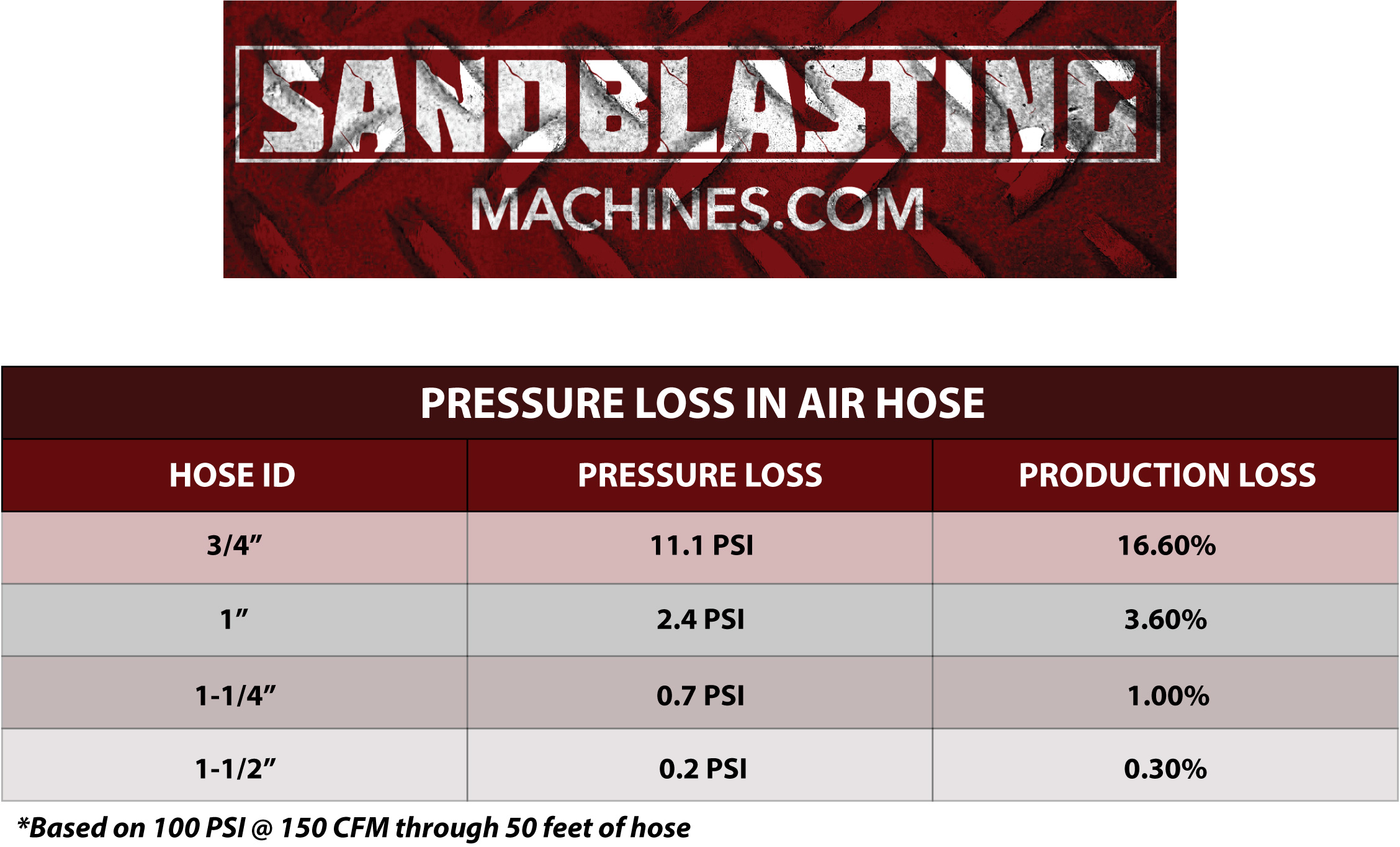 What Size Air Hose Do I Need for My Blast Machine