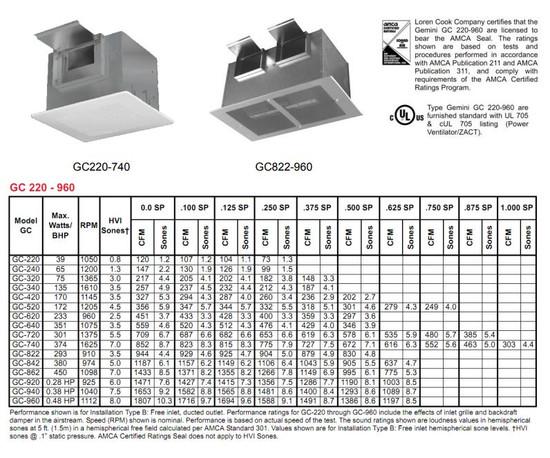 Loren Cook Gemini Ceiling Exhaust GC-322