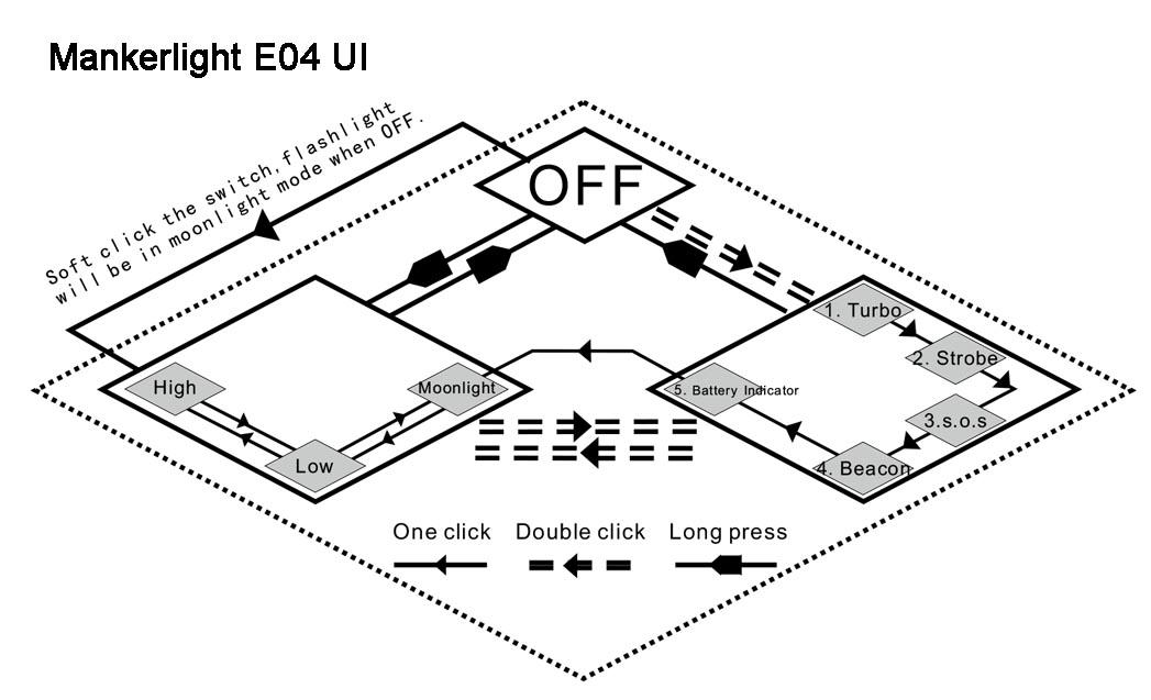 Manker E04 UI
