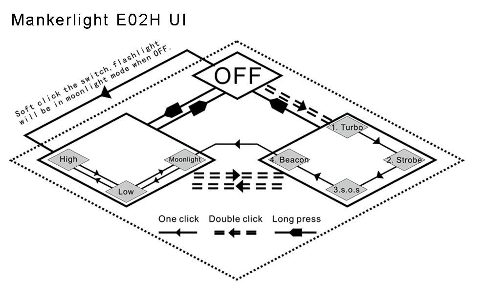 Manker E02H UI