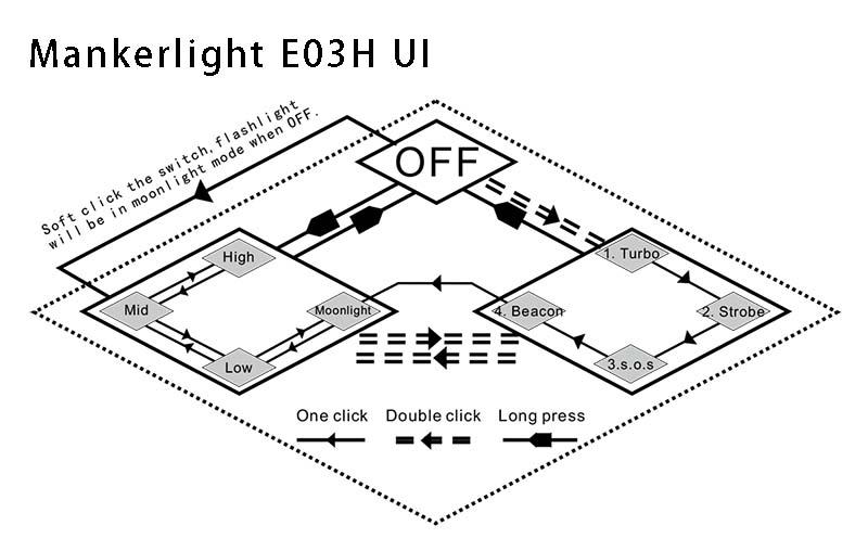 Manker E03H UI