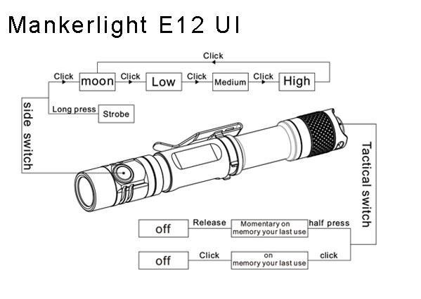 Mankerlight E12 UI
