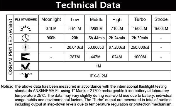 u22iii-tech-data.jpg