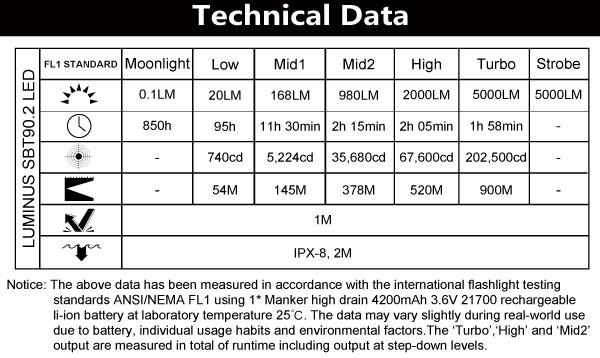 u22iii902-tech-data.jpg