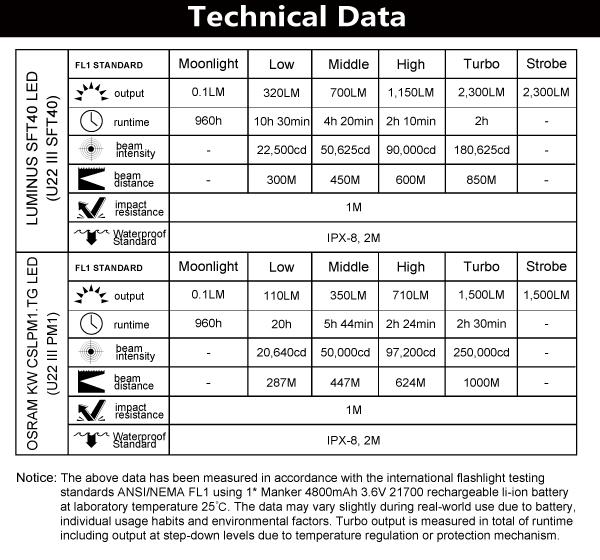 u22iiipm1-sft40-technical-data.jpg