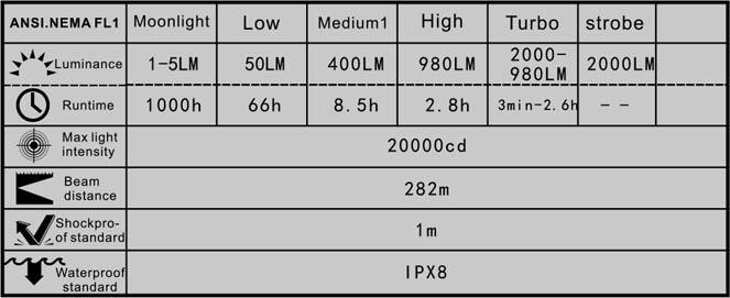 Manker U23 Specification