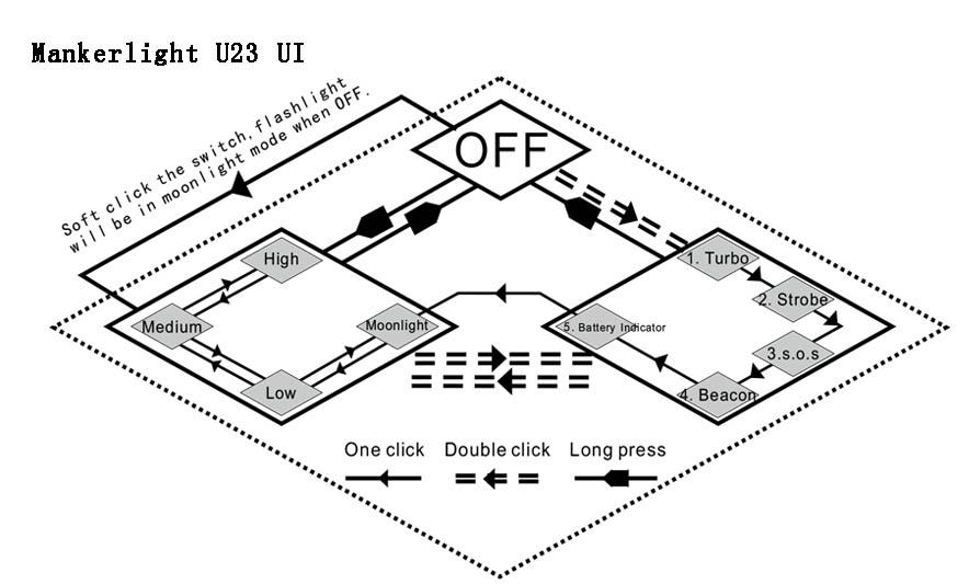 Manker U23 UI