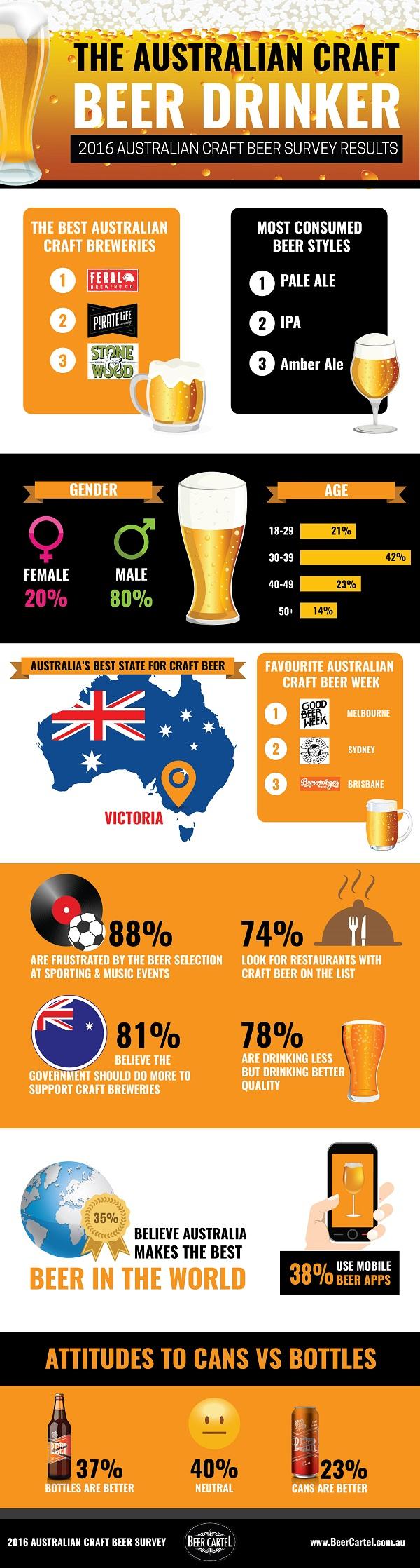 2016 Australian Craft Beer Survey Infographic