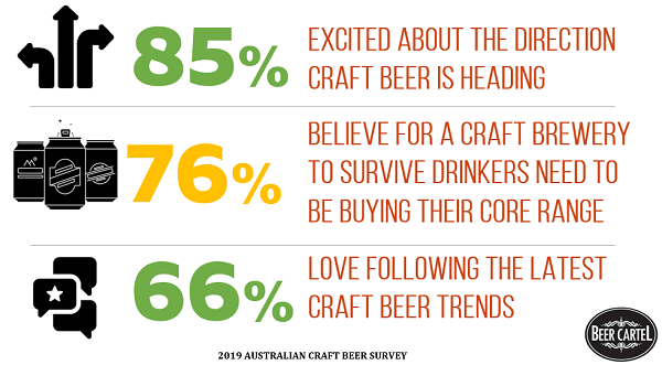 Attitudes Towards Evolution of Craft Beer