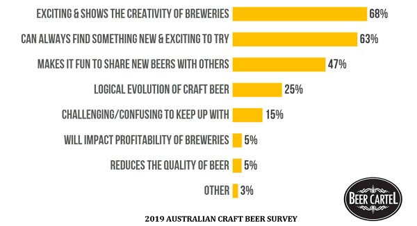 Attitudes Towards Regular Release of New/Limited Beers