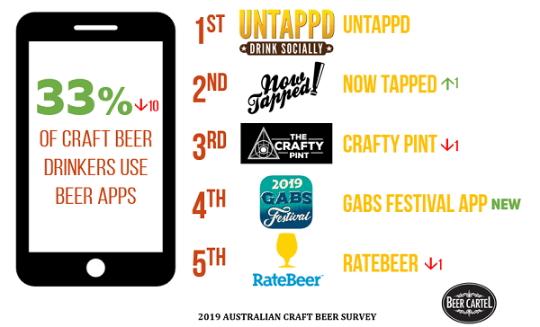 Australia's Favourite Beer Apps (By Usage)