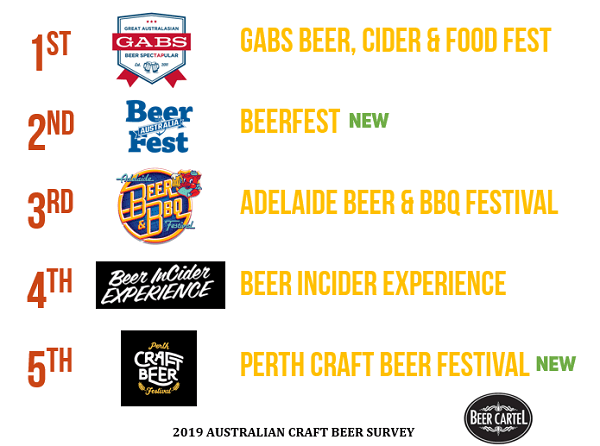 Australia's Favourite Beer Festival (By Attendance)