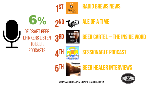 Australia's Favourite Beer Podcast (By Usage)
