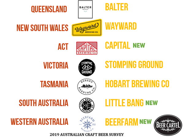 Australia's Favourite Craft Brewery Venue
