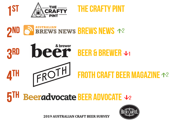 Australia's Favourite Craft Beer News/Blogs (By Readership/Usage)