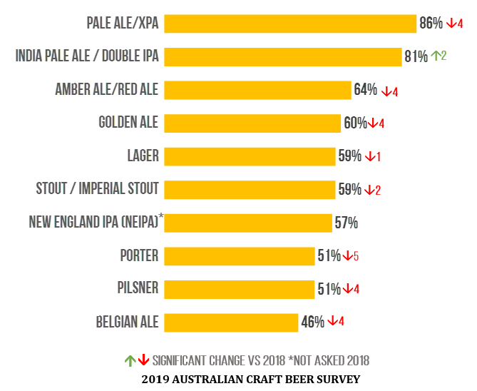 Australia's Most Consumed Beer Styles