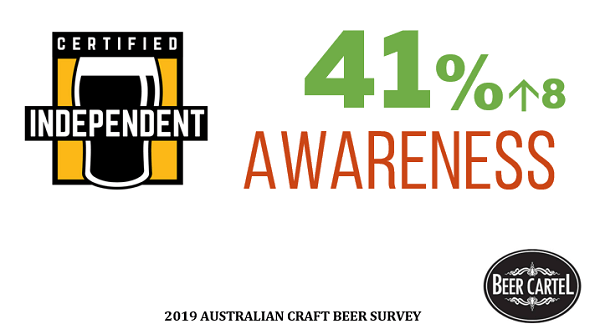 Awareness of Independent Brewers Association Independence Seal